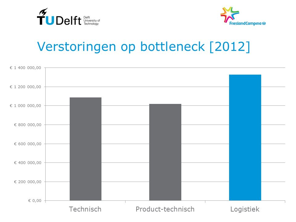 Verstoringen op bottleneck [2012]